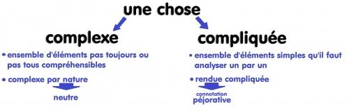 Complexe-Compliqué.jpeg