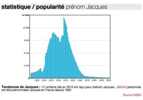 Prenom-Jacques-Insee.jpg